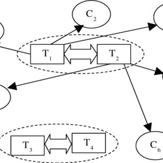 Negotiation State Diagram for the rational strategy In