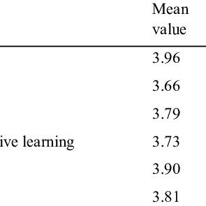 Correlation coefficient between types of organizational