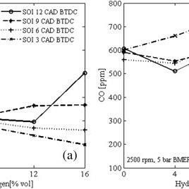 Comparison of in-cylinder pressure data. Engine speed 1500
