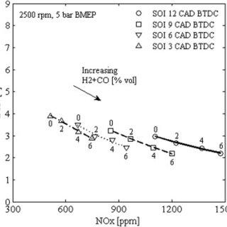 Effect of syngas + N2 on brake thermal efficiency. Engine