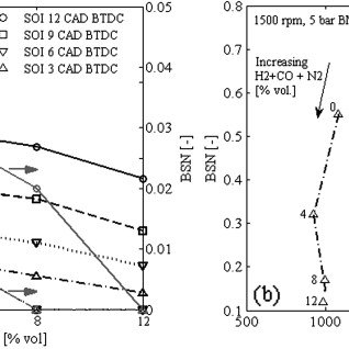 Effect of syngas + N2 on NOx-smoke trade-off. Engine speed