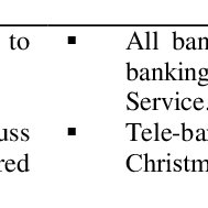 Advantages and Disadvantages of the Tele-Banking
