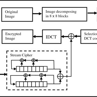 (PDF) Image Encryption Using DCT and Stream Cipher