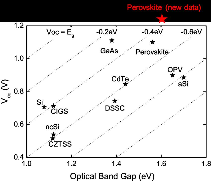 11: Open circuit voltage VOC vs optical bandgap EG for the