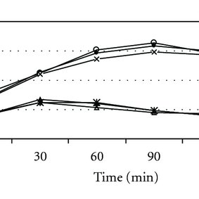 (PDF) The Effect of Tinospora crispa on Serum Glucose and