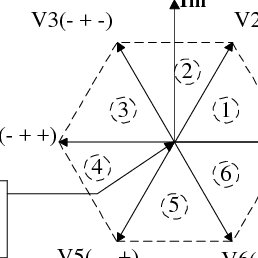Inverter Circuit The operational principle of the space