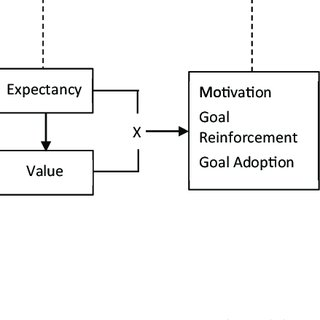 (PDF) The Motivational Theory of Role Modeling: How Role