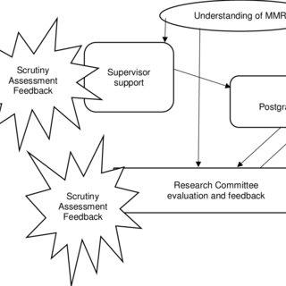 (PDF) Postgraduate students' understanding of mixed