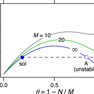 (PDF) Statistical Thermodynamics of Irreversible