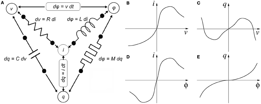 Four variables of circuit theory linked by six