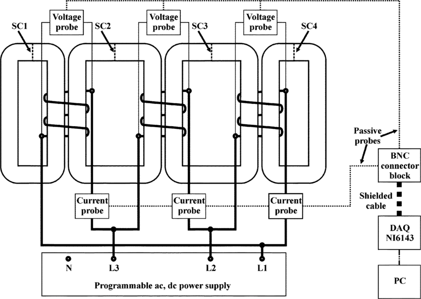 Experimental setup for three-phase transformer core