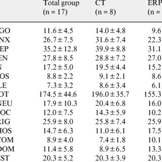 Biographical and clinical sample characteristics