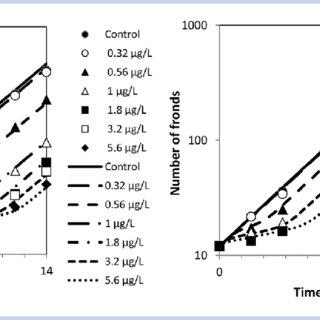 (PDF) How TK-TD and Population Models for Aquatic