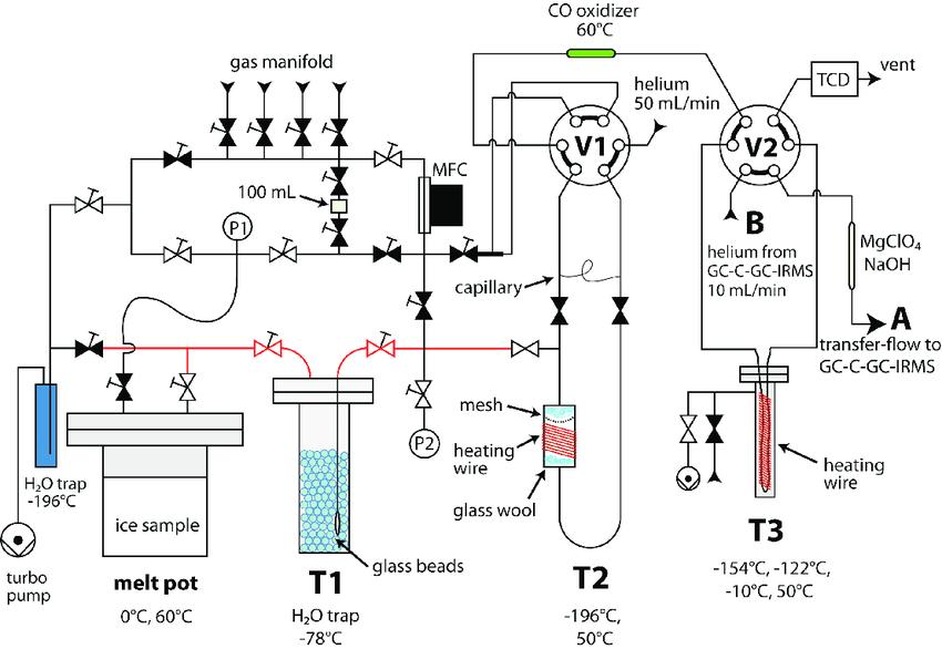 Extraction unit design and flow scheme. Valve symbols with