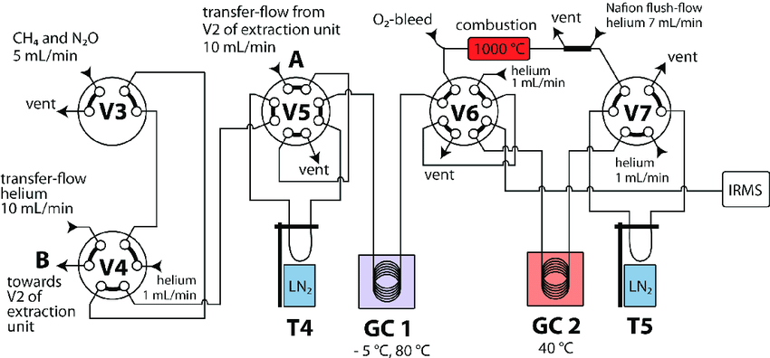 Flow scheme of the GC-C-GC-IRMS unit. The letters A and B