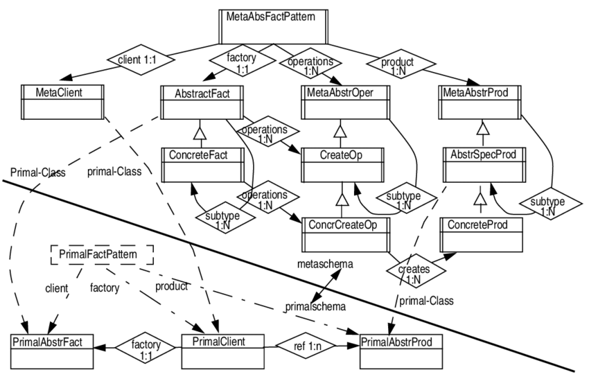Abstract factory pattern definition as consisting of the
