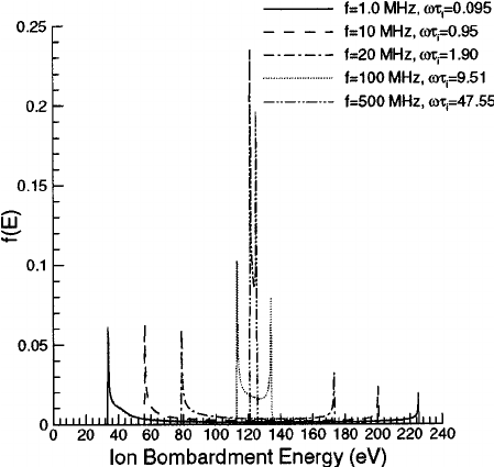 Ion energy distribution as a function of   i . As the