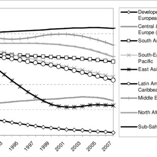 2 Distribution of youth population by economic activity