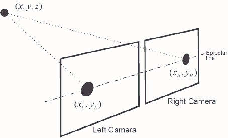 Stereo vision principle: two cameras, which view the same
