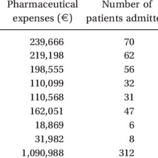 (PDF) Cost estimation of patients admitted to the