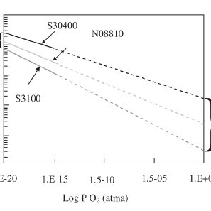 Effect of Temperature Upon Sulfidation Corrosion of Some