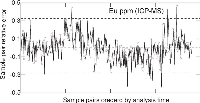 Relative error of Eu (ICP-MS) concentration for each