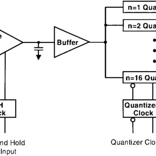 Block diagram of the RTD-based flash ADC. The ADC consists