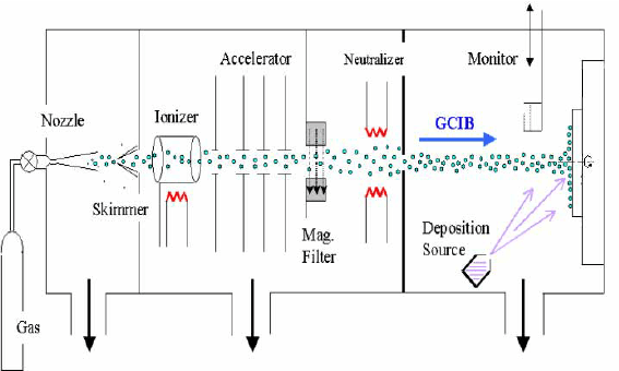 Schematic diagram of Gas Cluster Ion Beam (GCIB) assistant