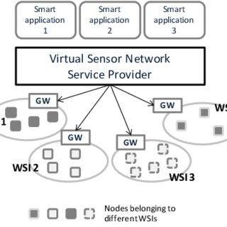 The concept of Virtual Sensor Networks enabling a variety