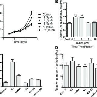 (PDF) Iodine stimulates estrogen receptor singling and its