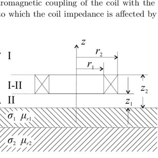 (PDF) Eddy current canonical problems (with applications