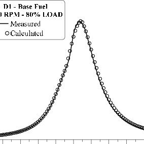 Effect of Injection Timing Retardation on Cylinder