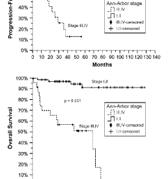 survival curves for patients with ann arbor stages i ii and stages iii iv [ 719 x 1275 Pixel ]