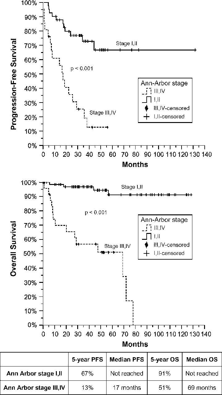 hight resolution of survival curves for patients with ann arbor stages i ii and stages iii iv