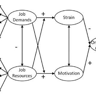 1. Model for Interpersonal Teacher Behavior (den Brok
