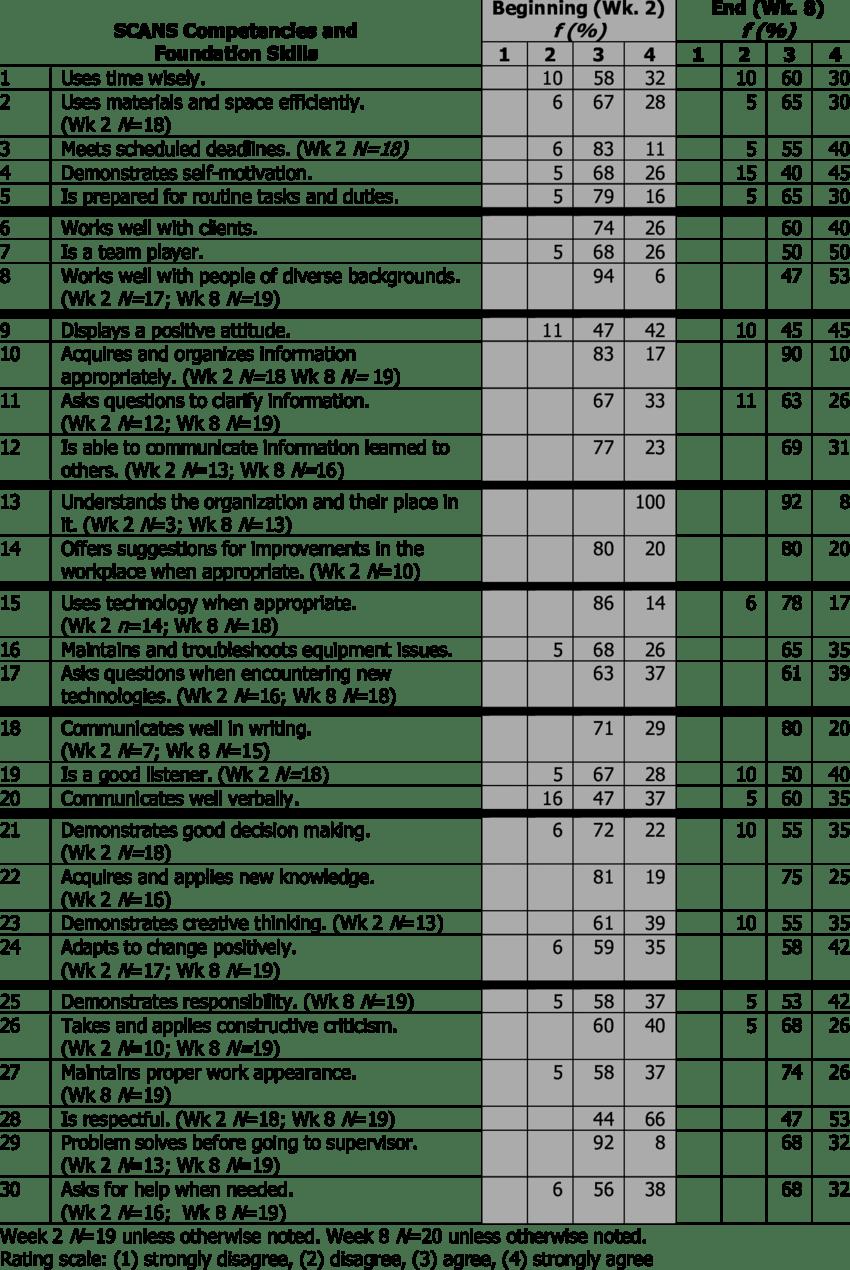 Adult Worksite Supervisors' Performance Appraisal of JET