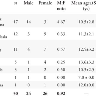 (PDF) A Multicenter Retrospective Cohort Study on