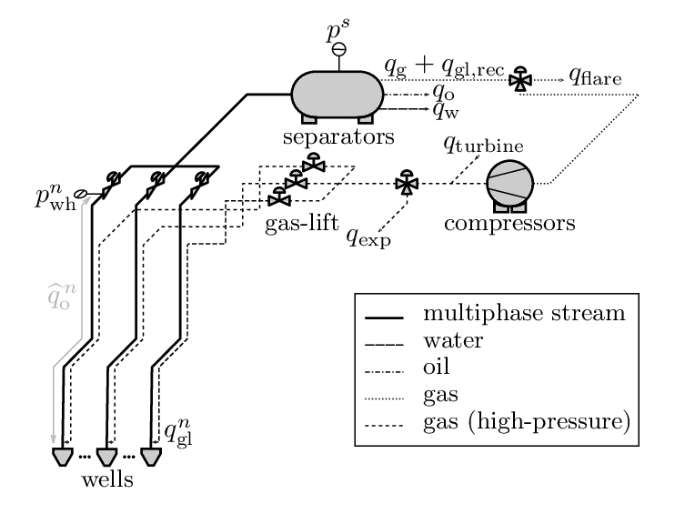 Simplified schematic of the production platform