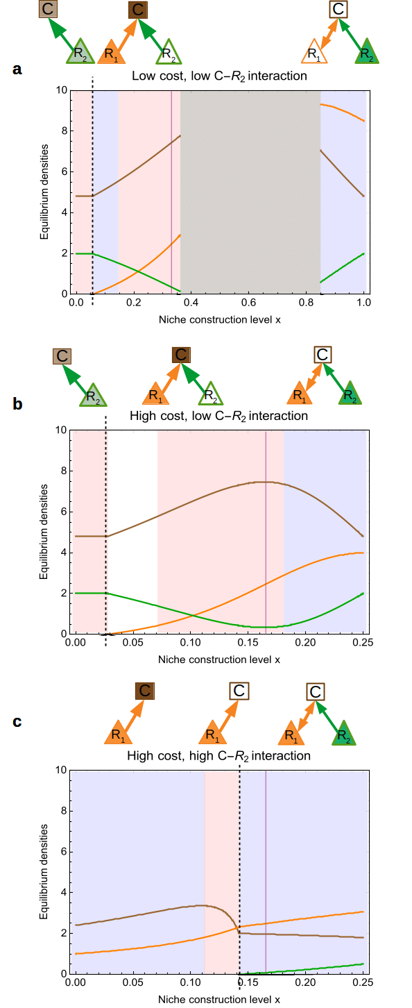 hight resolution of effect of niche construction in the exploitation cost scenario for cost values and alternative resource interactions the color code is the same as for