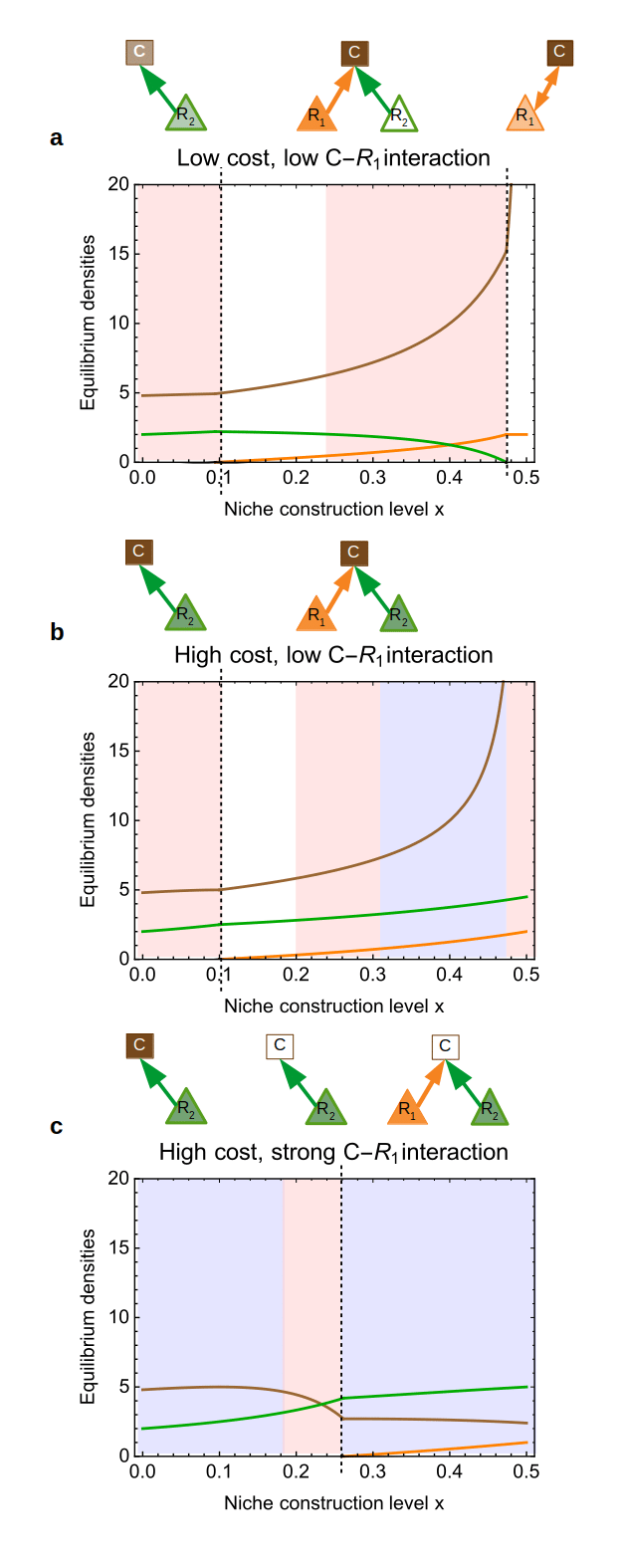 hight resolution of effects of niche construction in the opportunity cost scenario the color code is the same as in figure 3 e 1 e 2 1 g 1 g 2 0 8 m 1