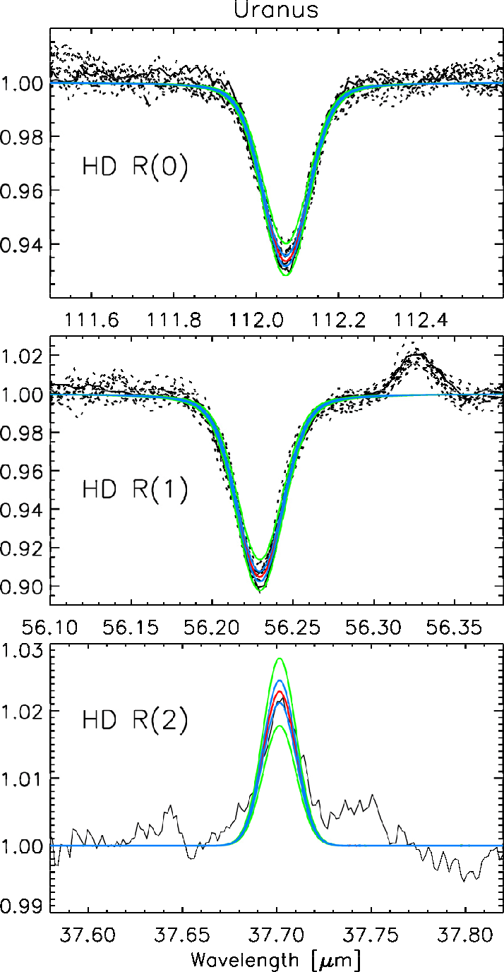 hight resolution of observed and synthetic uranus spectra black continuum divided spectra solid range scan