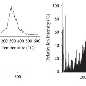 (PDF) Sorption of Sulfonamide Antibiotics to Soil Organic