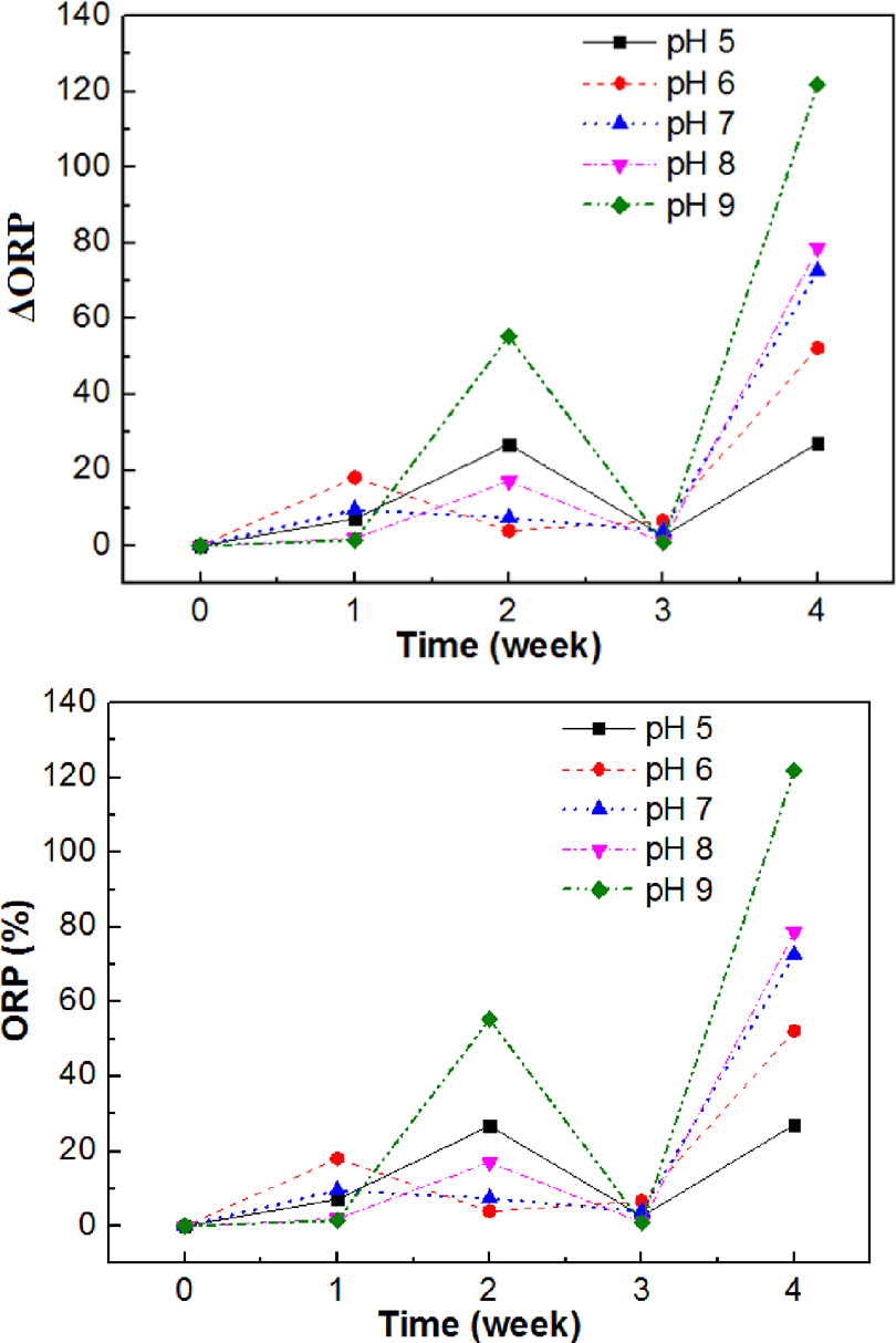 hight resolution of the variation of the orp values at different ph from 5 to 9