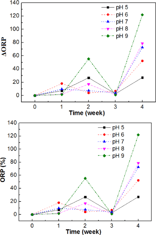 small resolution of the variation of the orp values at different ph from 5 to 9