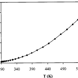 Evolution of the ratio of the recombination rates of the