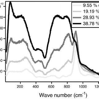Absolute depolarized ͑ VH ͒ Raman spectra of the