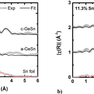 EXAFS data (not corrected for scattering phase shift ) for