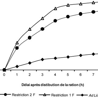 Effect of substrate concentration on Amylase activity of