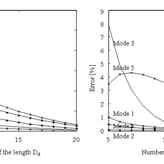 (PDF) Fuzzy finite element method: An experimental modal