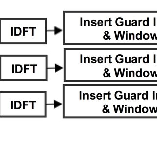 Proposed DBF channel access scheme in the unlicensed band